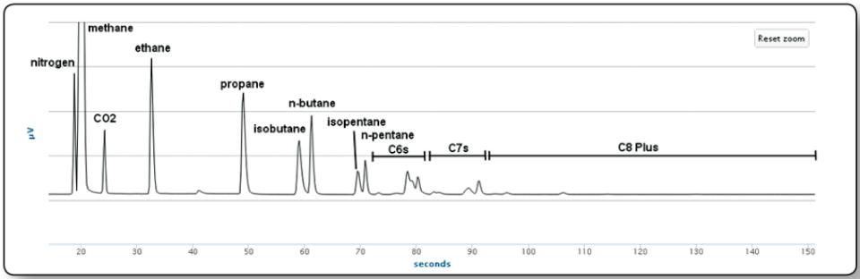 chromatogramme-gaz-naturel