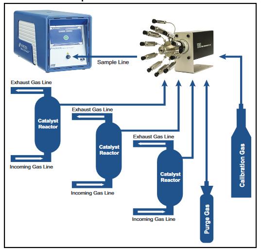 Sélection de flux avec un MicroGC Fusion