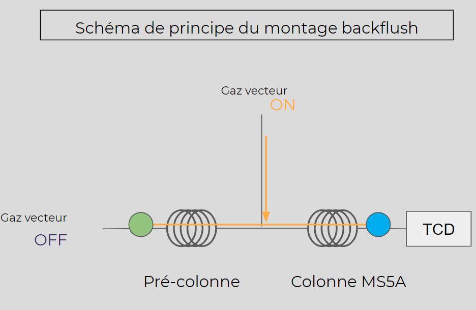 Le Backflush en Micro GC, comment le régler ?