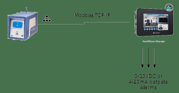 Protocole de communication entre un Micro GC Fusion et un automate AnaLYS