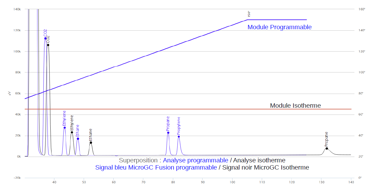 Micro GC Fusion sensibilité